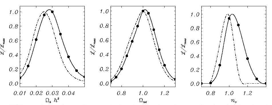 Parameters from VSA
