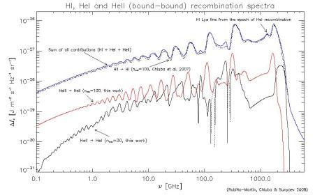 Recombination Spectrum