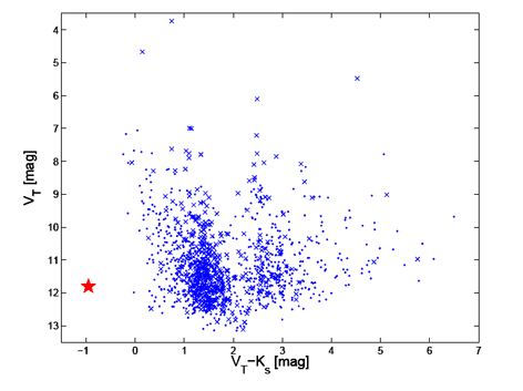 VT vs. VT - Ks color magnitud diagram from the data in Caballero & Solano (2007). Tycho-2/2MASS sources wilth proper motions larger and smaller 15 mas a-1 are shown with crosses and dots, respectively. Albus 1 is highlighted with a big fill (red) star