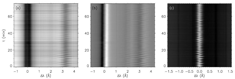 Temporal evolution at one position in the umbral region of series 2. Left: Si i and He i intensity; center: Si i and He i  Stokes V; right: Ca ii H intensity. The horizontal axis represents wavelength, with the origin at the position of the Si i λ10,827 Å rest wavelength in (a) and (b) and at the position of the Ca ii H λ3968 Å rest wavelength in (c). The vertical axis represents time, increasing from bottom to top.