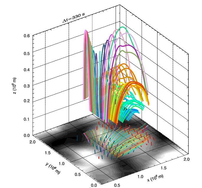 Three-dimensional topology of the magnetic field over a granule. Continuum image at the bottom shows granular (bright)  and intergranular (dark) regions. Short lines indicate magnetic field orientation (blue for the footpoint with positive,  emergent polarity; red for the negative footpoint), derived from inversion at the points with high enough  spectropolarimetric signal. Representative field lines (tangent to these director vectors) are calculated starting at the height of formation of the Fe I 630 nm lines at one footpoint and followed until they reach the same height at the other end. Both footpoints happen to be connected. The projection of field lines on the solar surface appears as colored lines on the bottom plane, showing azimuth spreading over nearly 90◦ . From low-lying bluish lines to high-lying ones the magnetic field fills most of the volume from the photosphere to the low chromosphere. The colors of field lines have been used for ease of eye.
