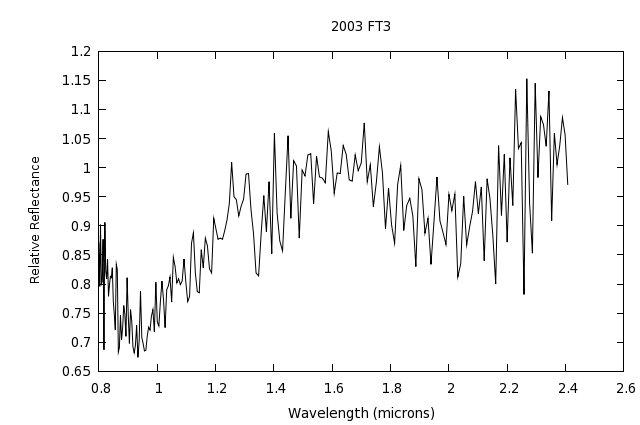 Física de la Materia Interplanetaria - NEMCASS