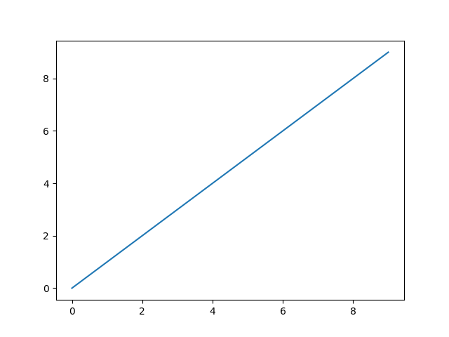 Representación gráfica de funciones y datos — documentación